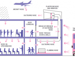 Noise Control in Buildings through Architectural Acoustic Design Techniques