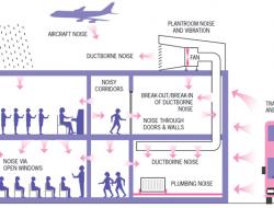 Noise Control in Buildings through Architectural Acoustic Design Techniques