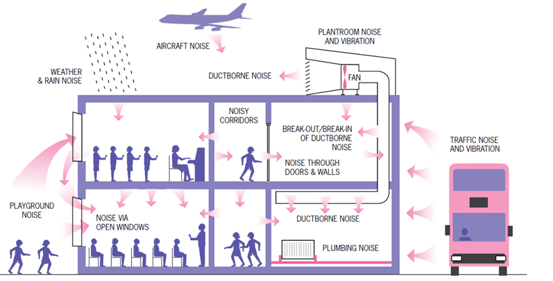 Noise Control In Buildings Through Architectural Acoustic