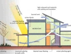 Passive Solar Buildings – Concept, Benefits and Performance