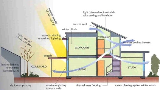 Concept of Passive Solar Buildings