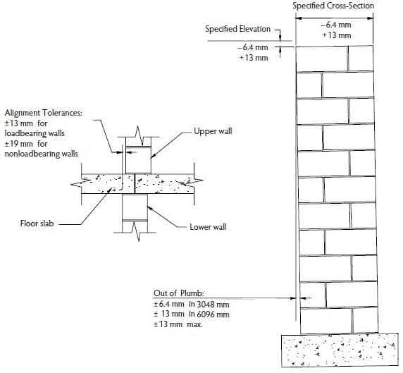 Plumb and Alignment Tolerances for Reinforced Masonry Construction