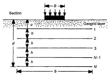 Cross-section of rectangular foundation supported over a Geogrid reinforced soil