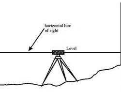 Types of Leveling Methods used in Surveying