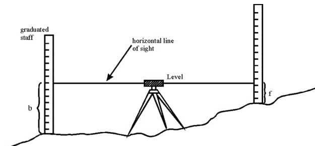 Types Of Line Drawing Algorithm : Types of leveling methods in surveying