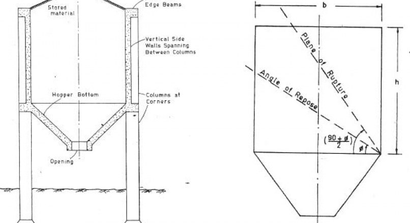 Structural Design of Bunkers - Procedure and Design