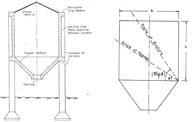 Structural Design Of Bunkers Procedure And Design