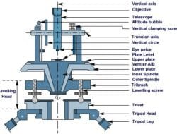 Theodolite Parts and its Functions for Angle Measurements in Surveying