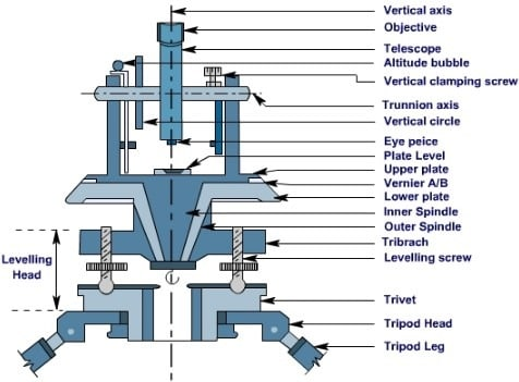 Theodolite Parts and its Functions for Measurements in ...