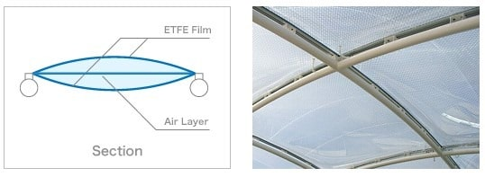 triple-layer-installation-of-etfe
