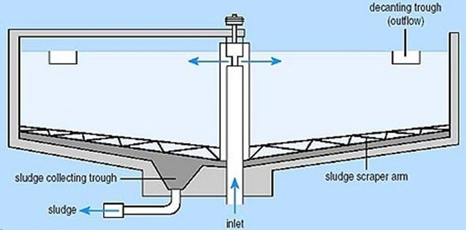 Types of Sedimentation Tanks used in Water Treatment