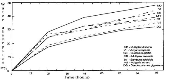 Water Absorption Rate of different bamboo species with time