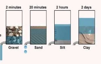 Water Permeability of Building Materials
