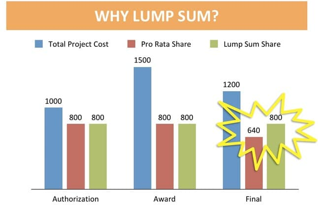 Lump sum construction contract advantages and disadvantages for Fixed price construction contract