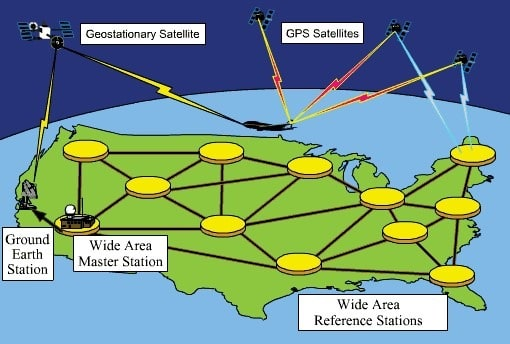 Working of GPS Instrument