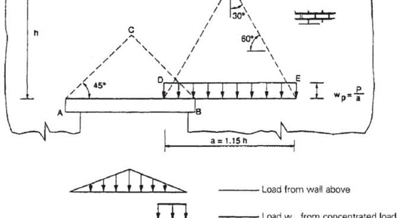 Types of Design Loads for Masonry Lintel with Calculations