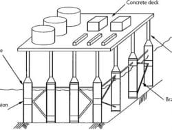 Types of Offshore Concrete Structures – Their Details and Uses