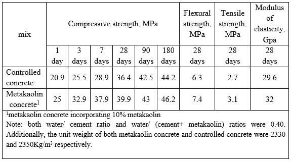 Properties Of Concrete : Metakaolin concrete properties and applications