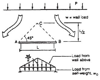 Types of Design Loads for Masonry Lintel and their Calculations