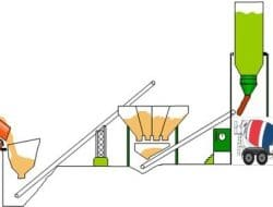 Types of Ready Mix Concrete Plants and their Concrete Mixing Actions