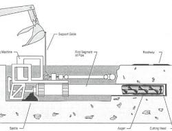 Trenchless Construction Methods and Their Details and Uses