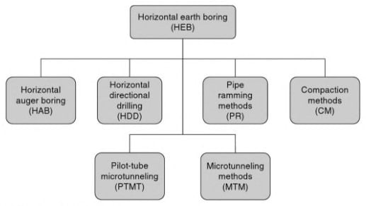 Classification of Horizontal Earth Boring Method