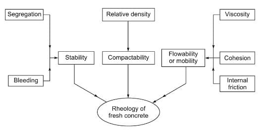 Rheological Parameters of Fresh Concrete
