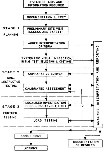 Typical Stages of In-Situ Testing of Concrete