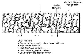 Asphalt Mix and its Characteristics