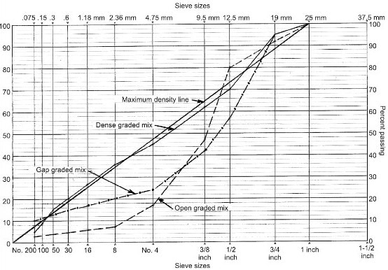 Gradation Chart for Dense, Open Graded and Gap Graded Bitumen Mixes