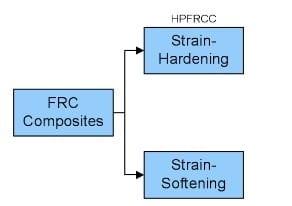 Classification of Fiber Reinforced Cement Composites