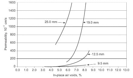 Effect of Nominal Maximum Aggregate Size on Permeability of Flexible Pavement