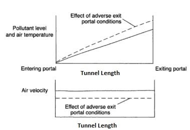 Ventilation in Tunnels- Types of Ventilation Systems in