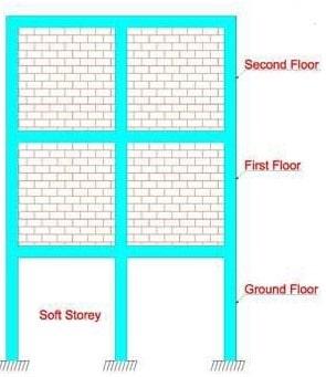 Open Storey Building- Bottom floor resembles soft story configuration