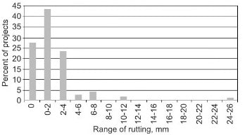 Gap Graded Bitumen Mixes Performance