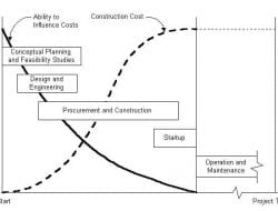 Strategic Construction Project Planning and Programming Criteria