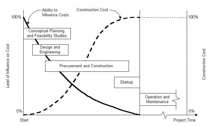 Construction Project Planning And Programming Criteria