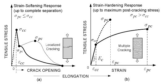 Stress strain curve of Fiber Reinforced Cement and HPFRCC