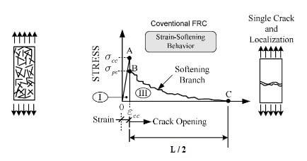 Fiber Reinforced Cement - Stress Strain Curve in Tension