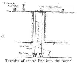 Arrangement in Transferring the Center Line Points to the Tunnel