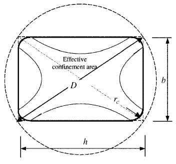 Equivalent Circular Cross Section