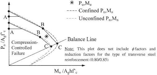 column-strengthening-interaction-diagram
