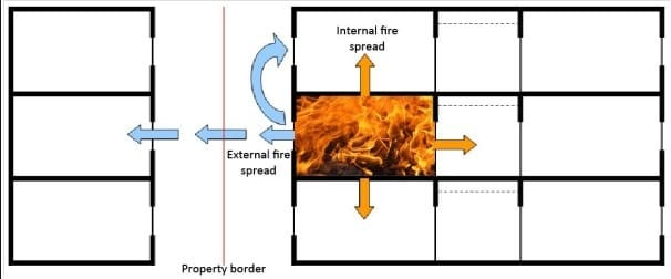 Compartmentation of Fire to Protect Building Content and other Property