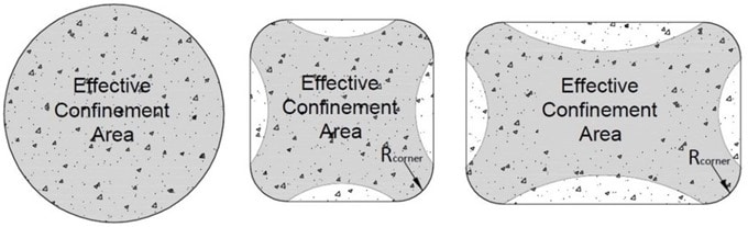 Confined Area in Circular, Square and Rectangular Concrete Columns