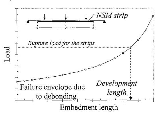 Procedure to Estimate Development Length of NSM Strips
