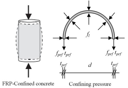 Forces Acted in a Confined Concrete Column