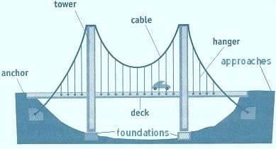 Different Parts of Cable Suspension Bridge