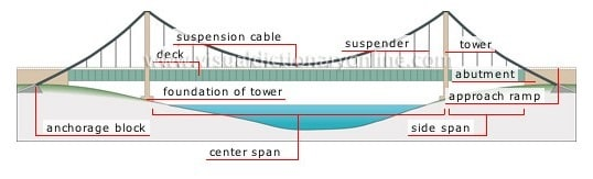 Suspension Bridge Parts