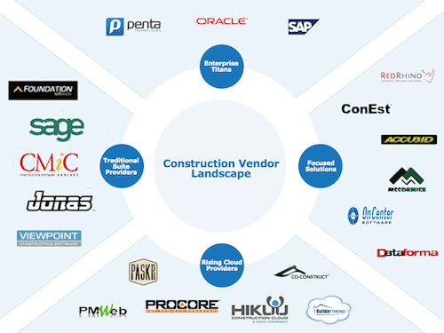 Construction Management Software Comparisons
