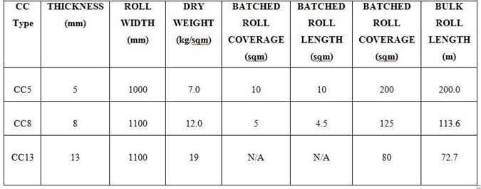 Specifications of Concrete Cloth